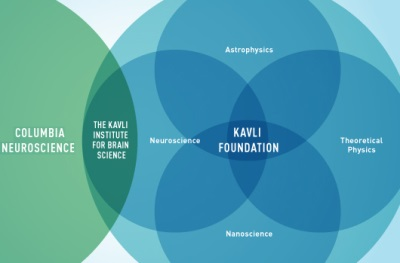 Kavli Institute for Brain Science At Columbia University